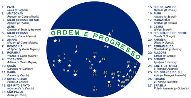 Bandeira do Brasil - As Estrelas